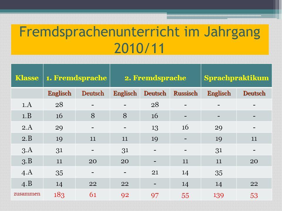 Fremdsprachenunterricht im Jahrgang 2010/11 Klasse1. Fremdsprache2. FremdspracheSprachpraktikum EnglischDeutschEnglischDeutschRussischEnglischDeutsch