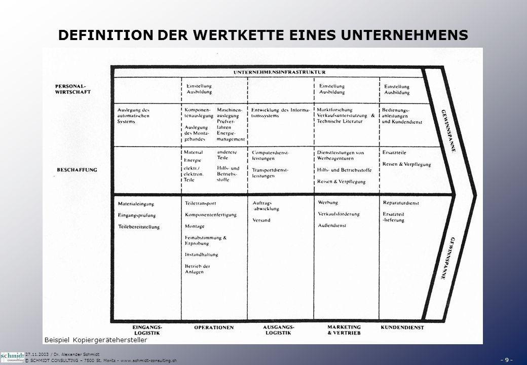 - 9 - © SCHMIDT CONSULTING – 7500 St. Moritz - www.schmidt-consulting.ch 27.11.2003 / Dr. Alexander Schmidt DEFINITION DER WERTKETTE EINES UNTERNEHMEN