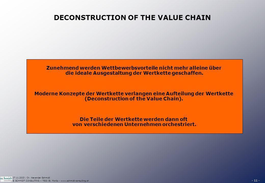 - 11 - © SCHMIDT CONSULTING – 7500 St. Moritz - www.schmidt-consulting.ch 27.11.2003 / Dr. Alexander Schmidt DECONSTRUCTION OF THE VALUE CHAIN Zunehme