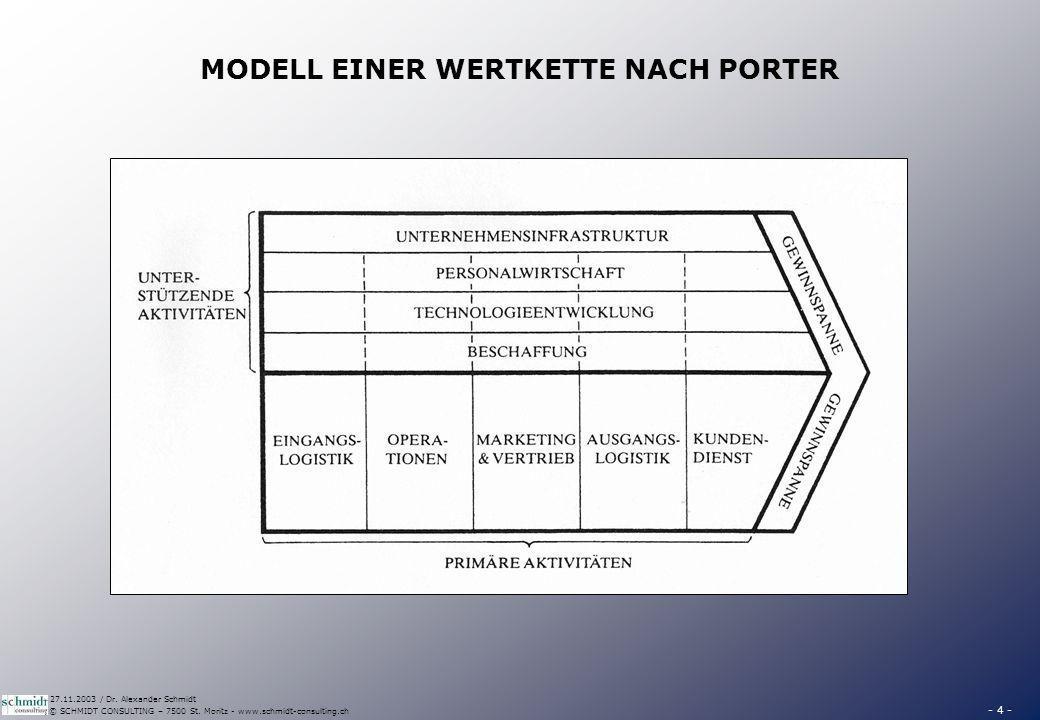 - 4 - © SCHMIDT CONSULTING – 7500 St. Moritz - www.schmidt-consulting.ch 27.11.2003 / Dr. Alexander Schmidt MODELL EINER WERTKETTE NACH PORTER