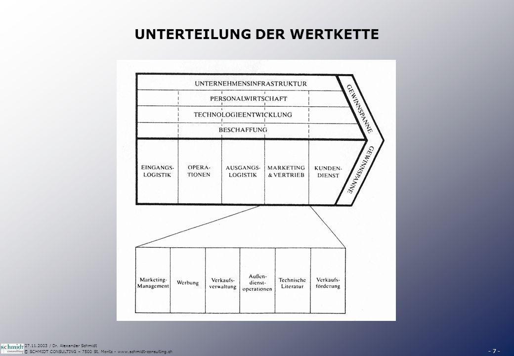 - 7 - © SCHMIDT CONSULTING – 7500 St. Moritz - www.schmidt-consulting.ch 27.11.2003 / Dr. Alexander Schmidt UNTERTEILUNG DER WERTKETTE
