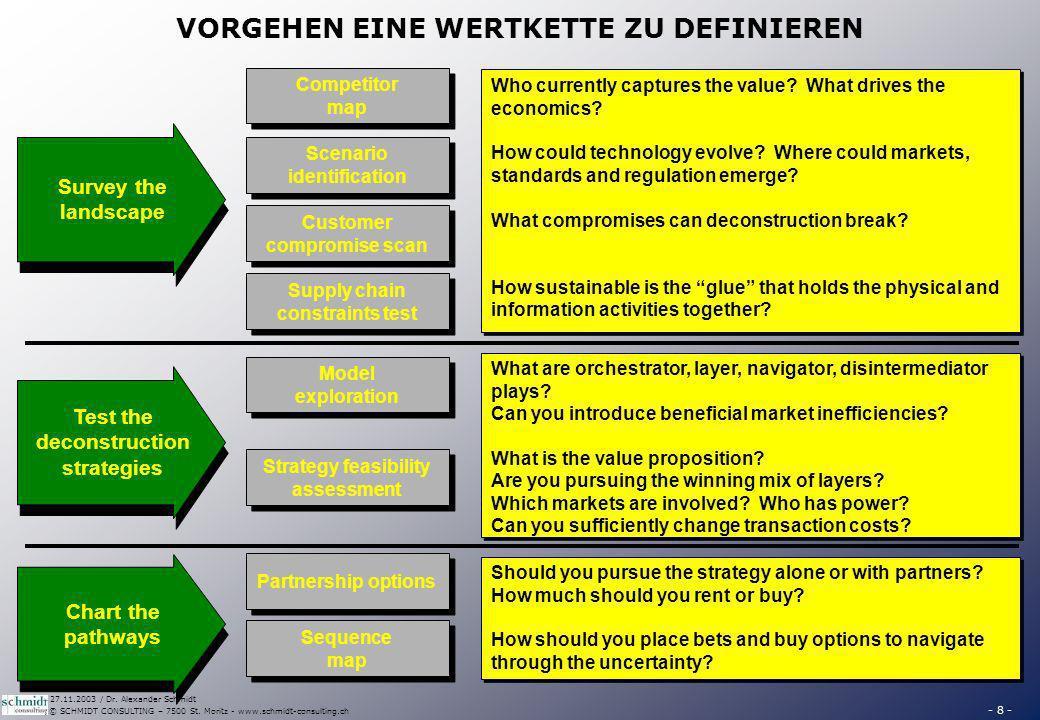 - 8 - © SCHMIDT CONSULTING – 7500 St. Moritz - www.schmidt-consulting.ch 27.11.2003 / Dr. Alexander Schmidt VORGEHEN EINE WERTKETTE ZU DEFINIEREN Surv