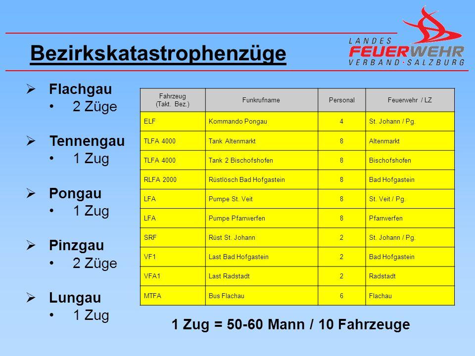 Bezirkskatastrophenzüge Flachgau 2 Züge Tennengau 1 Zug Pongau 1 Zug Pinzgau 2 Züge Lungau 1 Zug Fahrzeug (Takt.