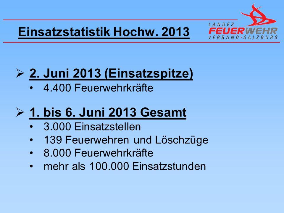 Einsatzstatistik Hochw.2013 2. Juni 2013 (Einsatzspitze) 4.400 Feuerwehrkräfte 1.