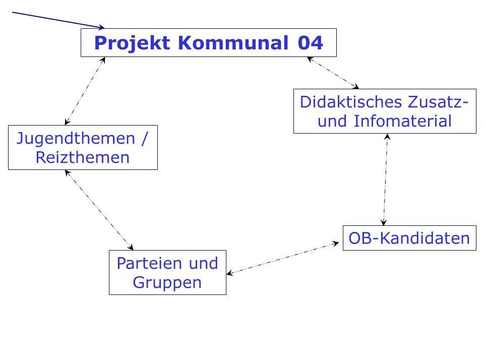 Jugendthemen / Reizthemen OB-Kandidaten Didaktisches Zusatz- und Infomaterial Parteien und Gruppen Projekt Kommunal 04