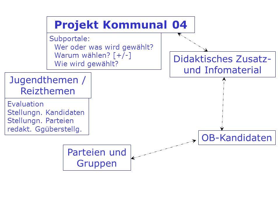 Jugendthemen / Reizthemen OB-Kandidaten Didaktisches Zusatz- und Infomaterial Parteien und Gruppen Projekt Kommunal 04 Subportale: Wer oder was wird g