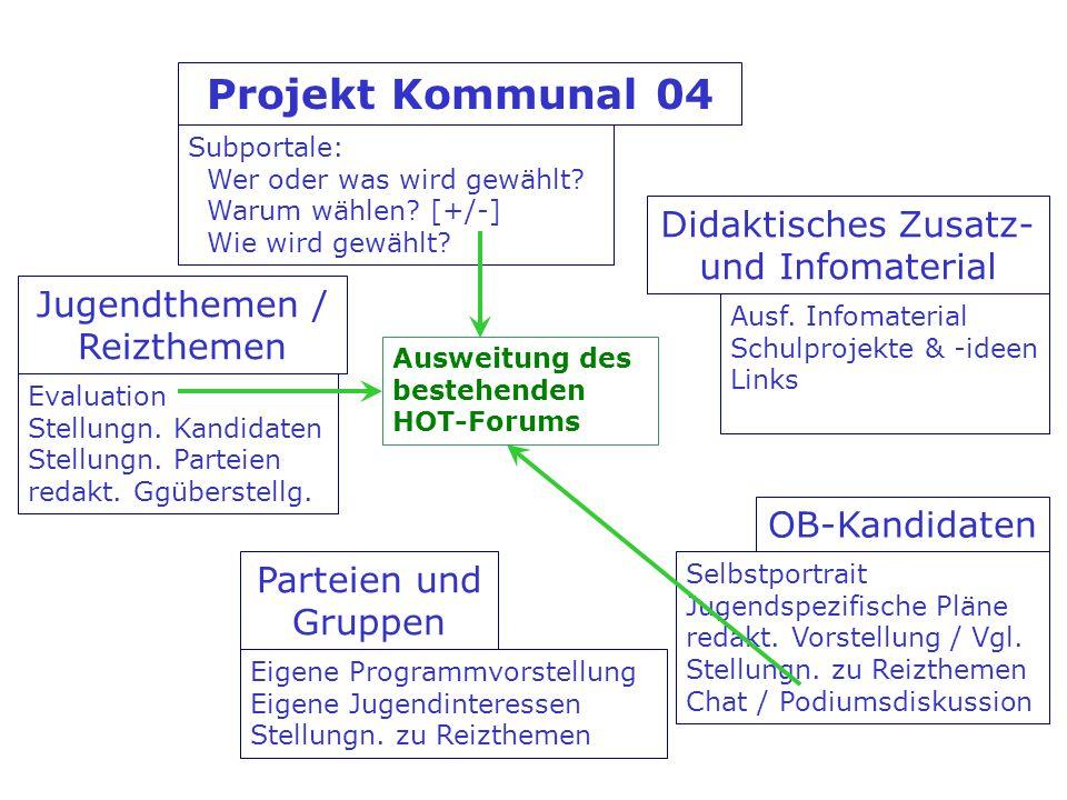Jugendthemen / Reizthemen OB-Kandidaten Didaktisches Zusatz- und Infomaterial Parteien und Gruppen Projekt Kommunal 04 Subportale: Wer oder was wird gewählt.