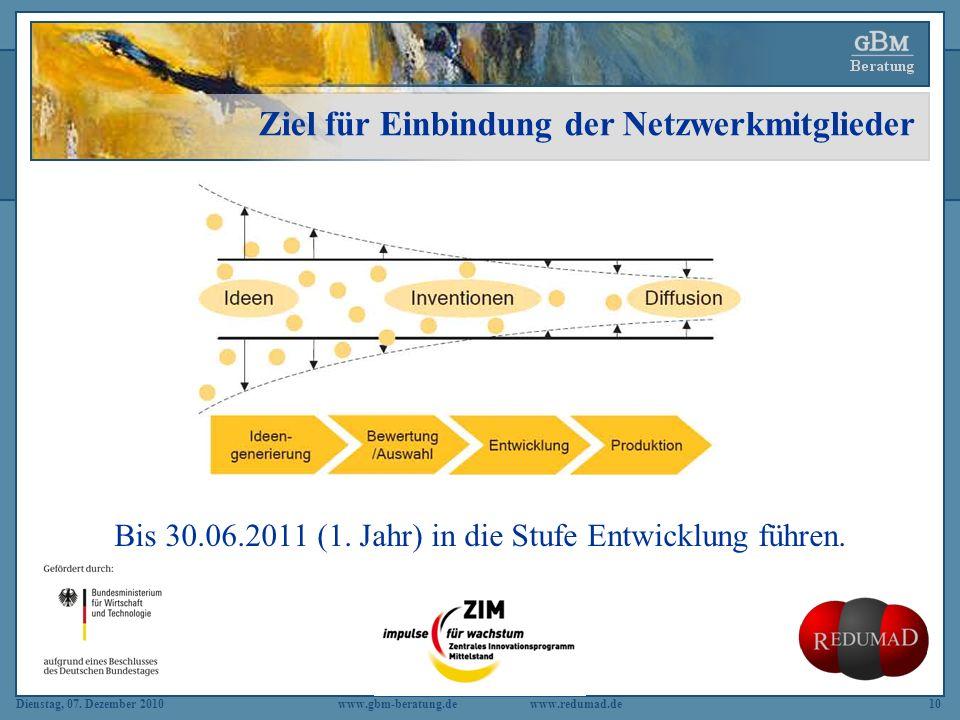 Dienstag, 07. Dezember 2010 www.gbm-beratung.dewww.redumad.de10 Ziel für Einbindung der Netzwerkmitglieder Bis 30.06.2011 (1. Jahr) in die Stufe Entwi