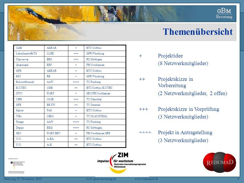 Dienstag, 07. Dezember 2010 www.gbm-beratung.dewww.redumad.de9 Themenübersicht MdBAKR üR+BTU Cottbus Lehmbaustoffe TSLLRE+++GFR Würzburg ClayserverBRS