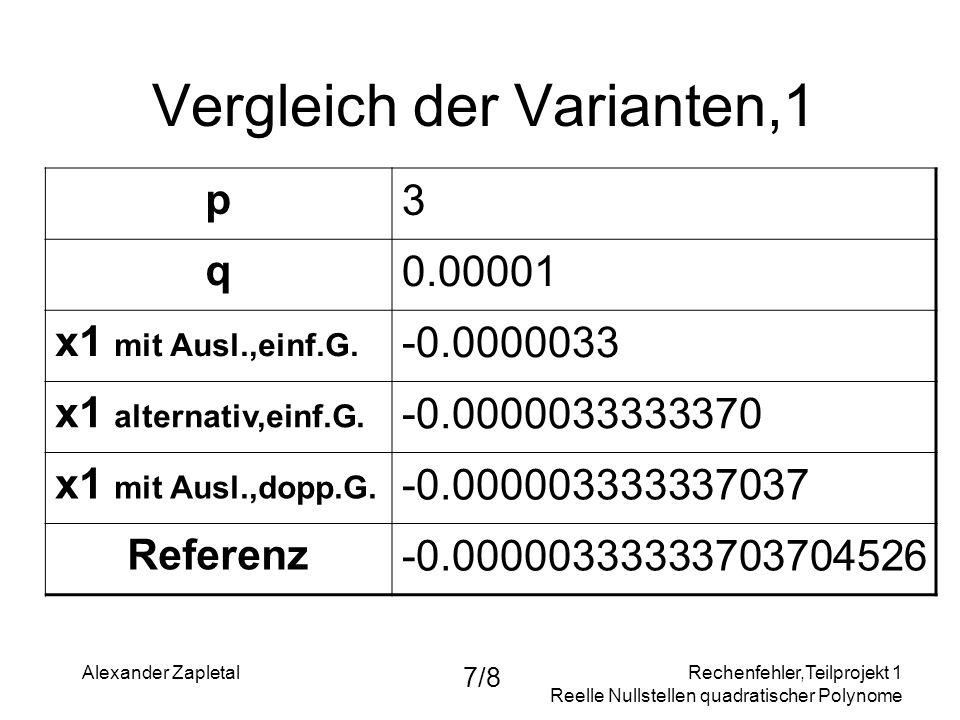 Rechenfehler,Teilprojekt 1 Reelle Nullstellen quadratischer Polynome Alexander Zapletal 7/8 Vergleich der Varianten,1 p3 q0.00001 x1 mit Ausl.,einf.G.
