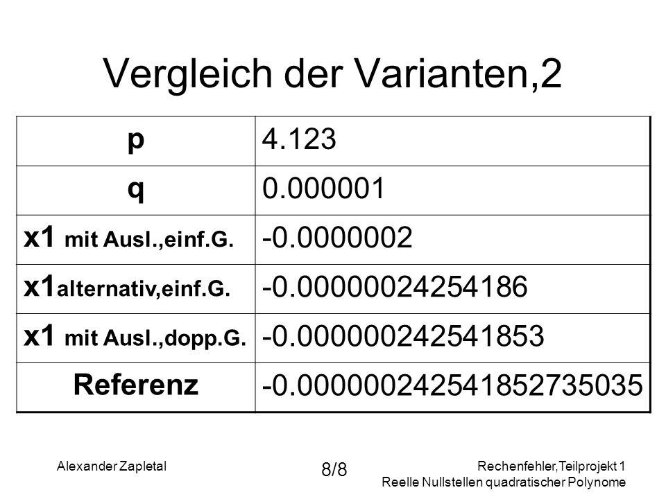 Rechenfehler,Teilprojekt 1 Reelle Nullstellen quadratischer Polynome Alexander Zapletal 8/8 Vergleich der Varianten,2 p4.123 q0.000001 x1 mit Ausl.,ei