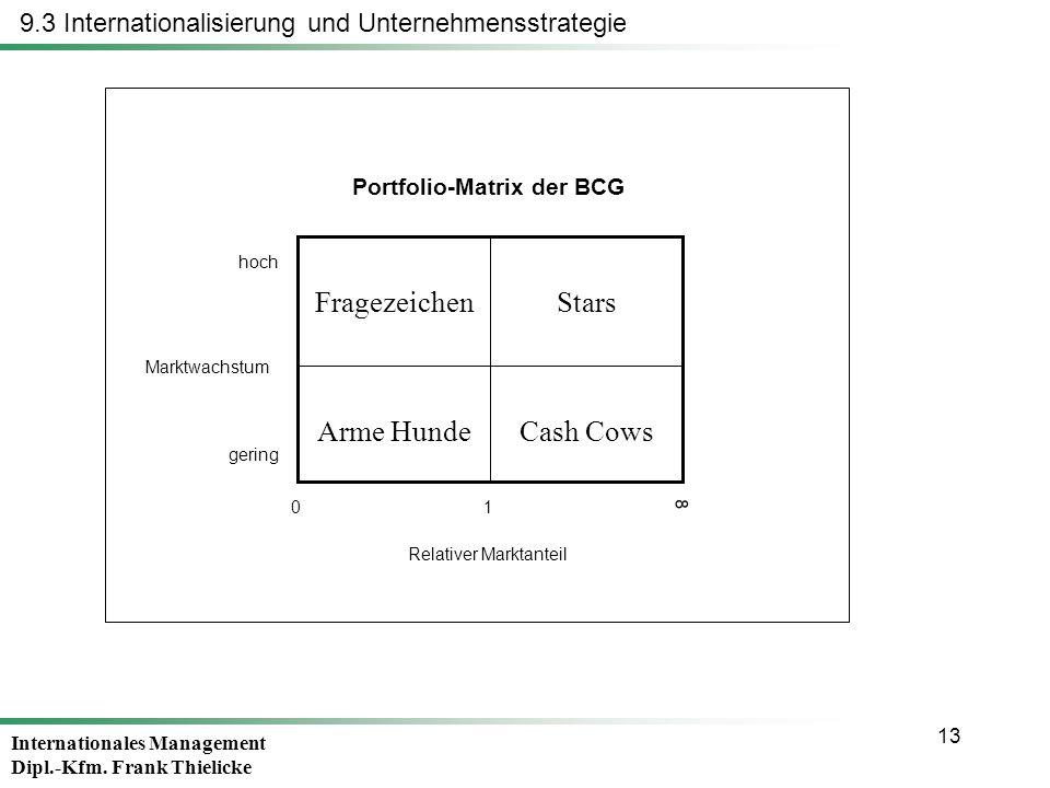 Internationales Management Dipl.-Kfm. Frank Thielicke 13 Cash CowsArme Hunde StarsFragezeichen Portfolio-Matrix der BCG Marktwachstum hoch gering Rela
