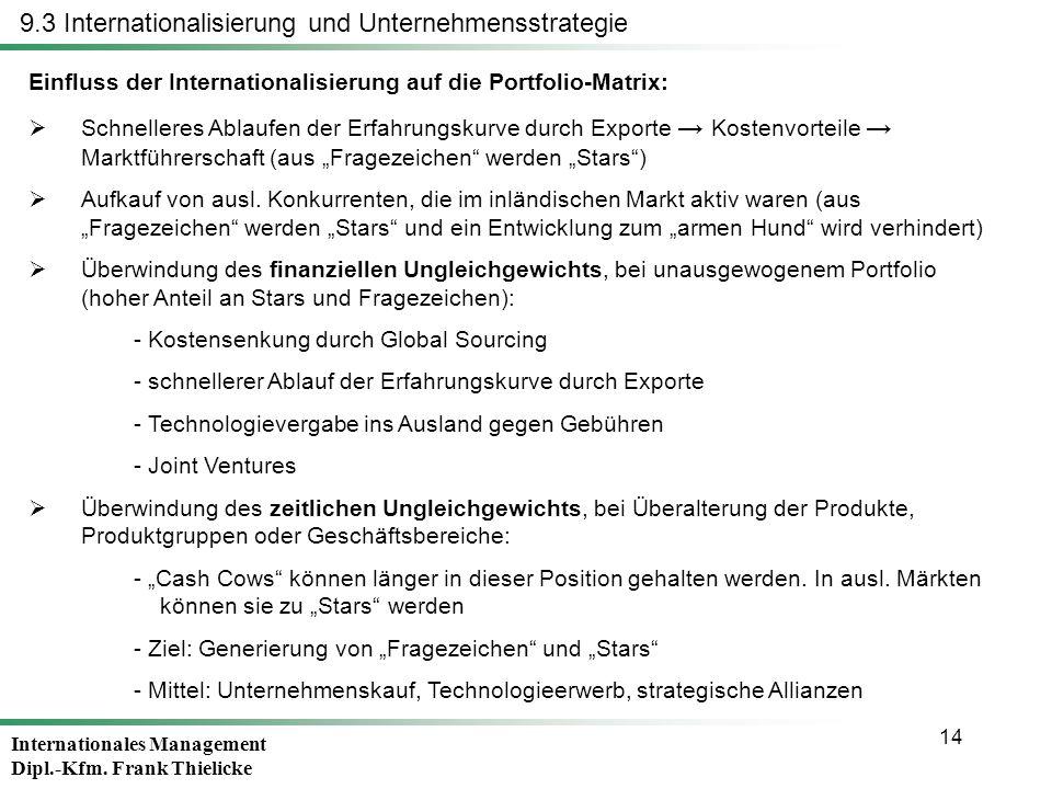 Internationales Management Dipl.-Kfm. Frank Thielicke 14 Einfluss der Internationalisierung auf die Portfolio-Matrix: Schnelleres Ablaufen der Erfahru