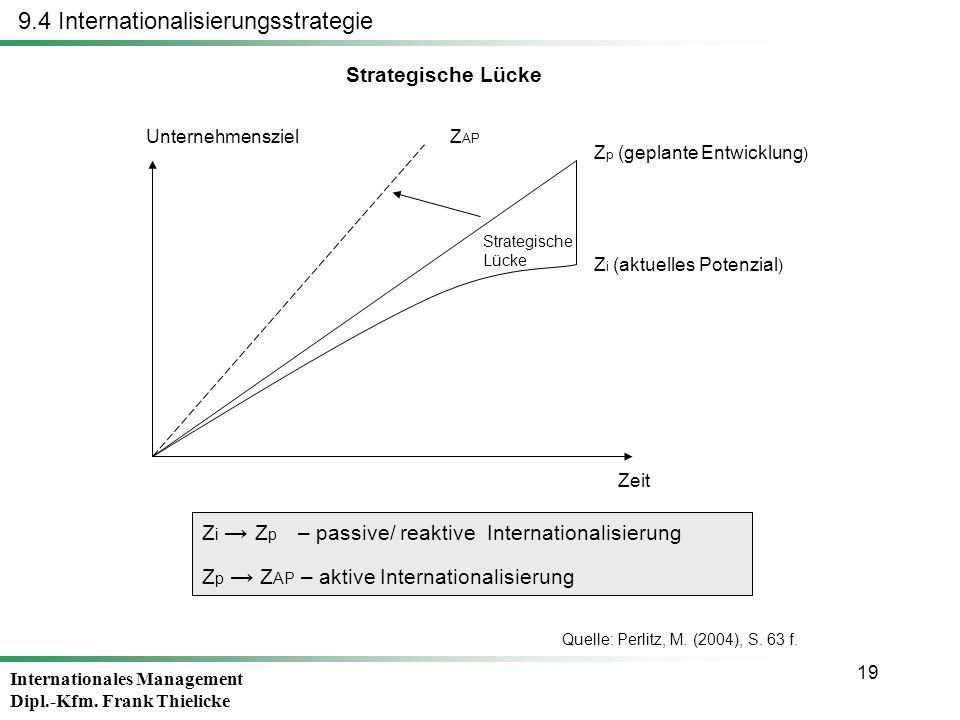 Internationales Management Dipl.-Kfm. Frank Thielicke 19 9.4 Internationalisierungsstrategie Strategische Lücke Z p (geplante Entwicklung ) Z i (aktue