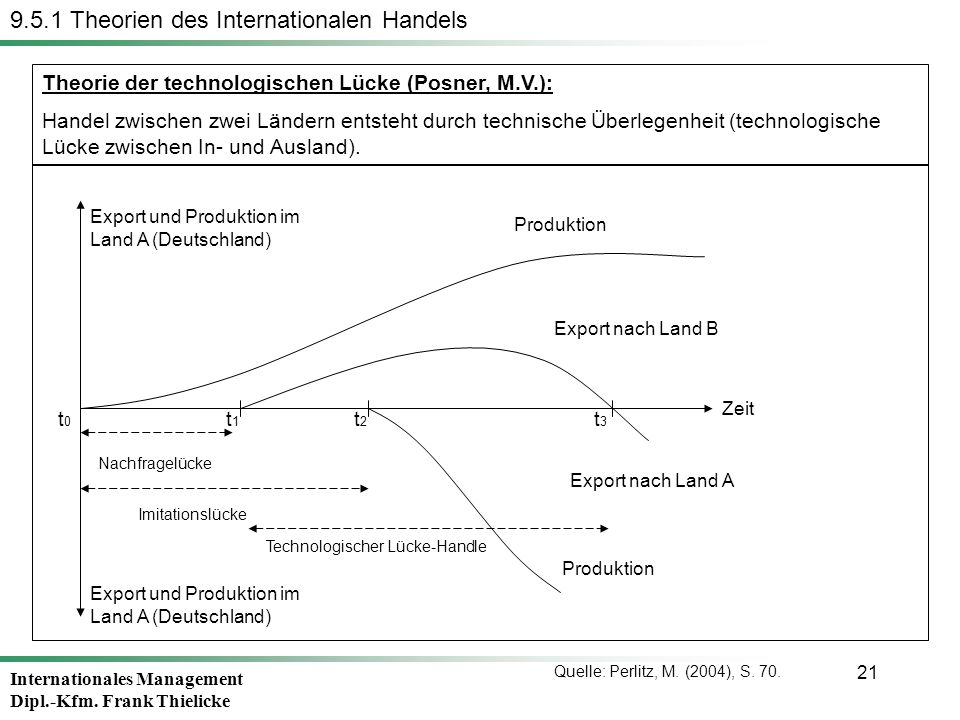 Internationales Management Dipl.-Kfm. Frank Thielicke 21 Theorie der technologischen Lücke (Posner, M.V.): Handel zwischen zwei Ländern entsteht durch