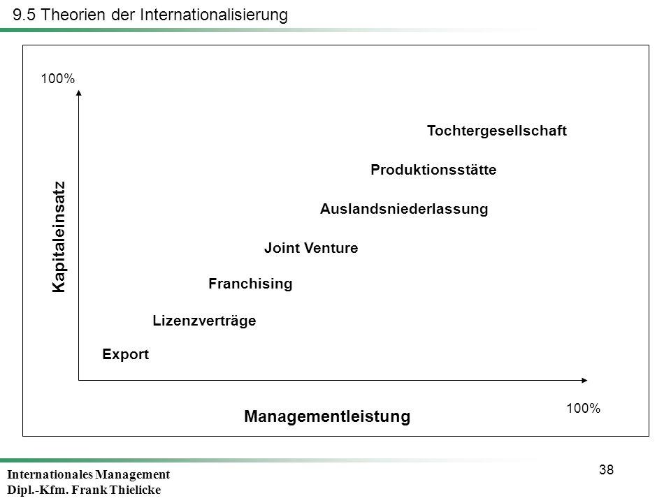 Internationales Management Dipl.-Kfm. Frank Thielicke 38 9.5 Theorien der Internationalisierung Managementleistung Kapitaleinsatz 100% Export Lizenzve