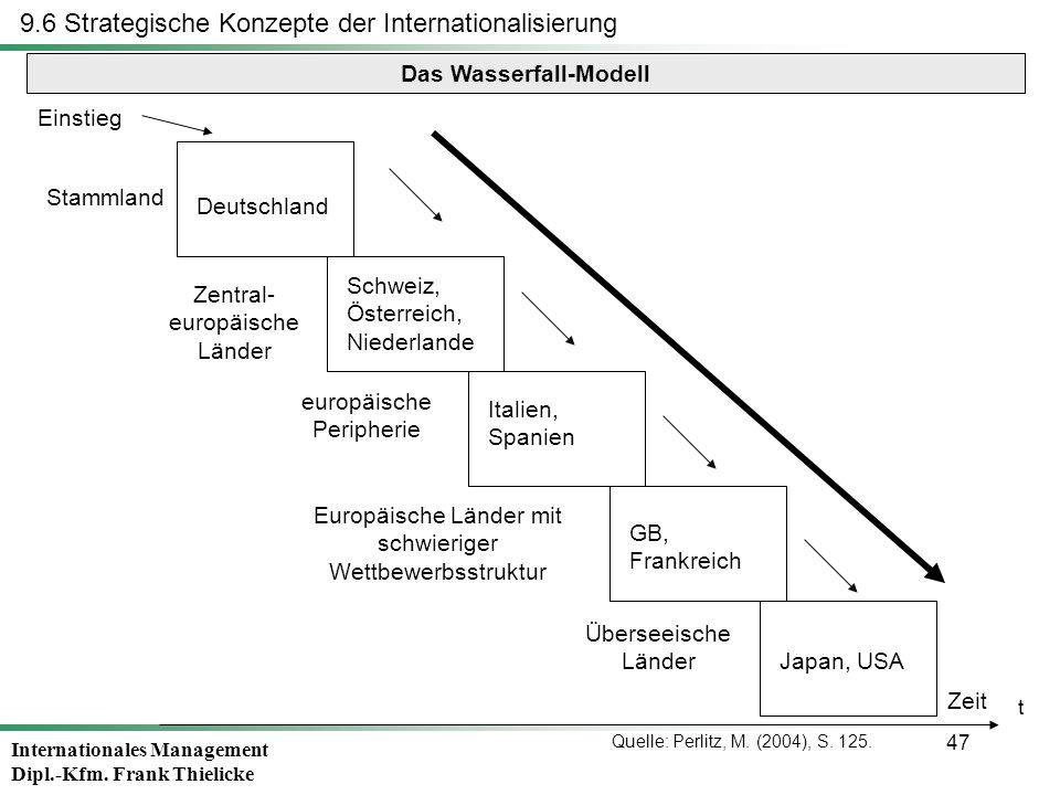 Internationales Management Dipl.-Kfm. Frank Thielicke 47 9.6 Strategische Konzepte der Internationalisierung Das Wasserfall-Modell Deutschland Schweiz