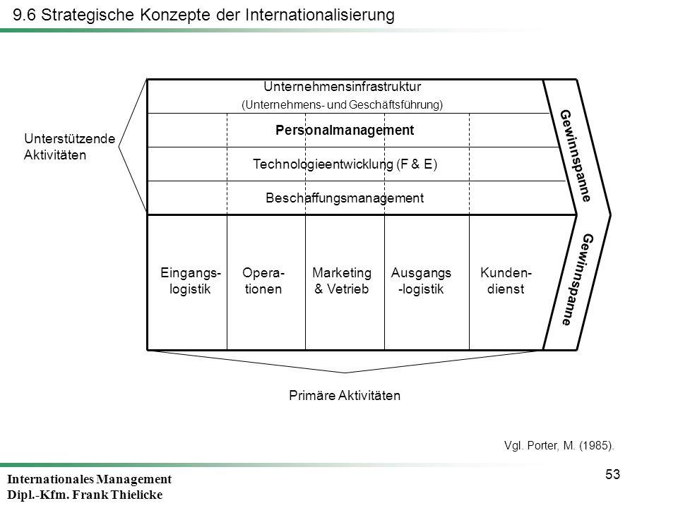 Internationales Management Dipl.-Kfm. Frank Thielicke 53 9.6 Strategische Konzepte der Internationalisierung Unterstützende Aktivitäten Gewinnspanne U