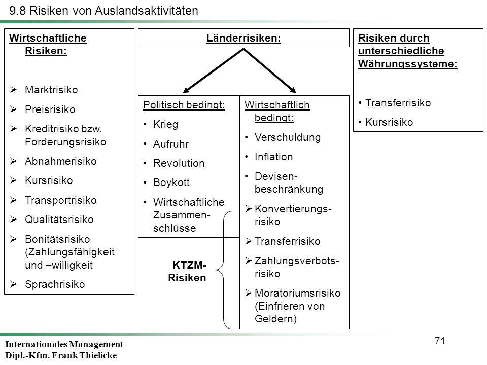 Internationales Management Dipl.-Kfm. Frank Thielicke 71 9.8 Risiken von Auslandsaktivitäten Wirtschaftliche Risiken: Marktrisiko Preisrisiko Kreditri