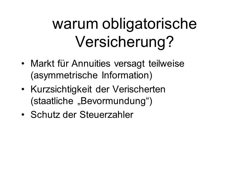 Regulierung und Ueberwachung Obligatorium Mindestvorschriften Organisatorische Vorschriften Aufsicht Problemlösung –Insolvenz –Illiquidität