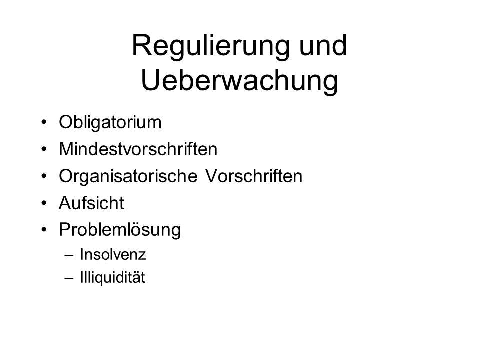 Regulierung: Inhalt Mindestvorschriften –Beiträge –Mindestrendite (i.d.R.