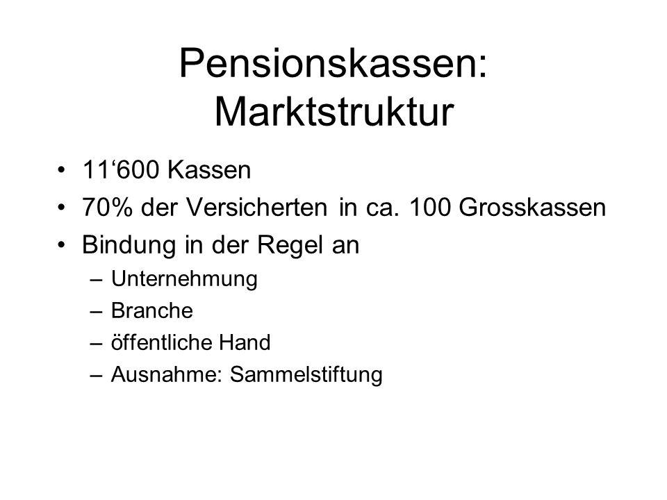 Pensionskassen: Marktstruktur 11600 Kassen 70% der Versicherten in ca.