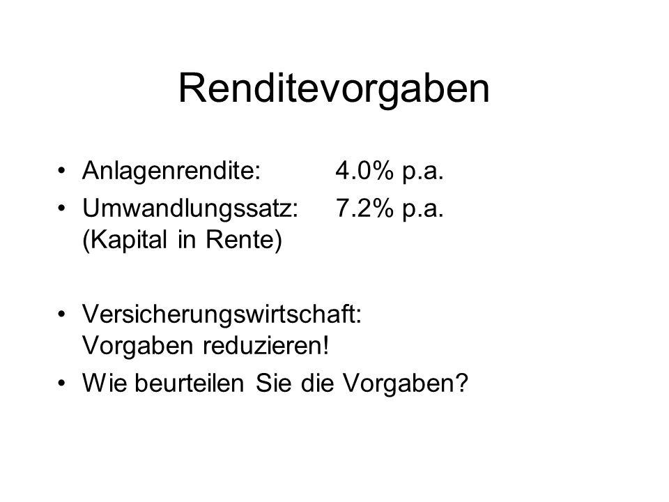 Renditevorgaben Anlagenrendite:4.0% p.a.Umwandlungssatz:7.2% p.a.