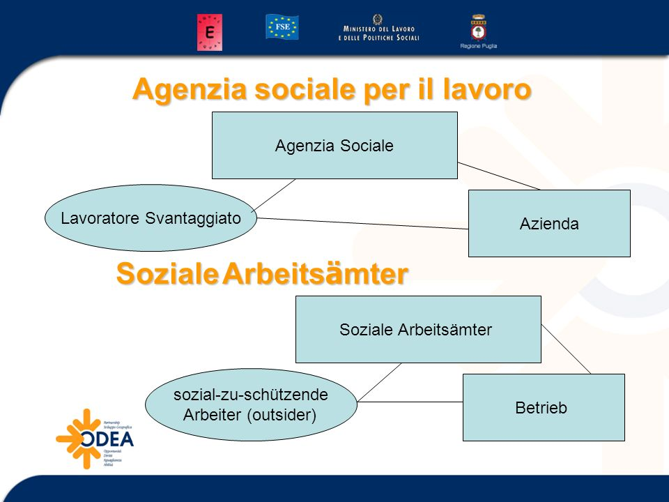 Agenzia sociale per il lavoro Azienda Agenzia Sociale Lavoratore Svantaggiato Soziale Arbeitsämter Betrieb sozial-zu-schützende Arbeiter (outsider) So