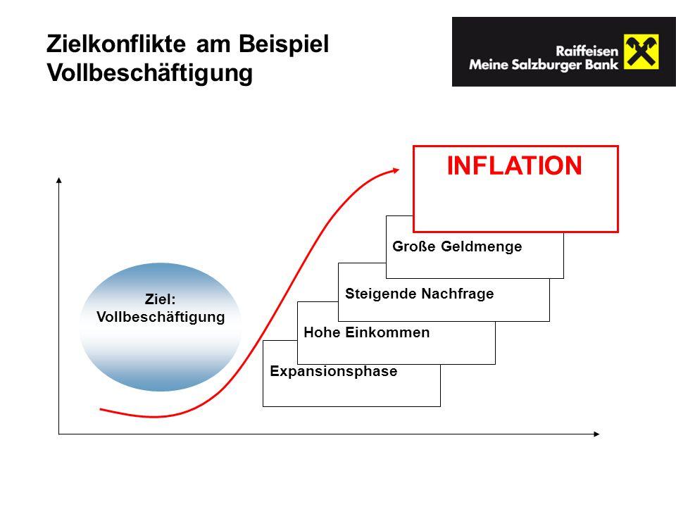 Ziel: Vollbeschäftigung Expansionsphase Hohe Einkommen Steigende Nachfrage Große Geldmenge INFLATION Zielkonflikte am Beispiel Vollbeschäftigung