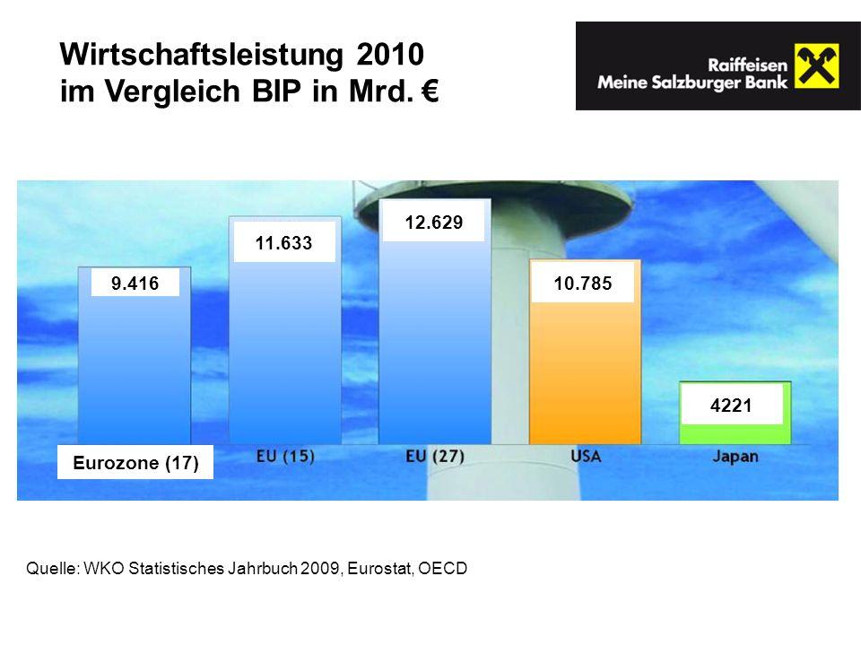 Quelle: WKO Statistisches Jahrbuch 2009, Eurostat, OECD Wirtschaftsleistung 2010 im Vergleich BIP in Mrd. 9.416 Eurozone (17) 11.633 12.629 10.785 422