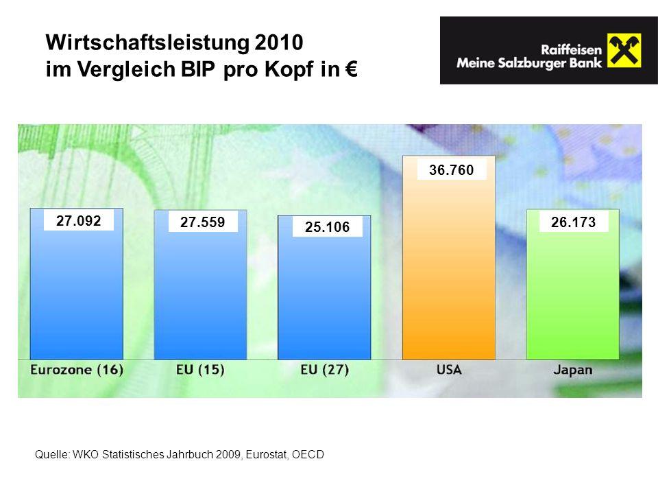 Wirtschaftsleistung 2010 im Vergleich BIP pro Kopf in Quelle: WKO Statistisches Jahrbuch 2009, Eurostat, OECD 27.092 27.559 25.106 36.760 26.173