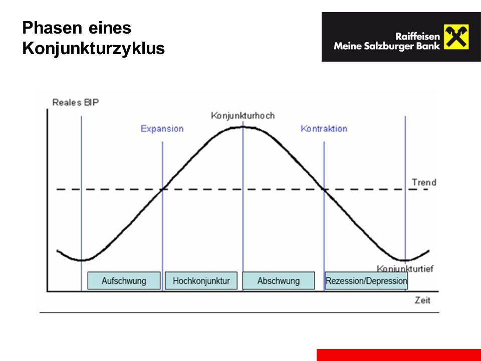 Phasen eines Konjunkturzyklus