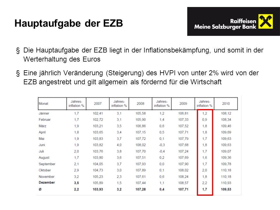 Hauptaufgabe der EZB Die Hauptaufgabe der EZB liegt in der Inflationsbekämpfung, und somit in der Werterhaltung des Euros Eine jährlich Veränderung (S