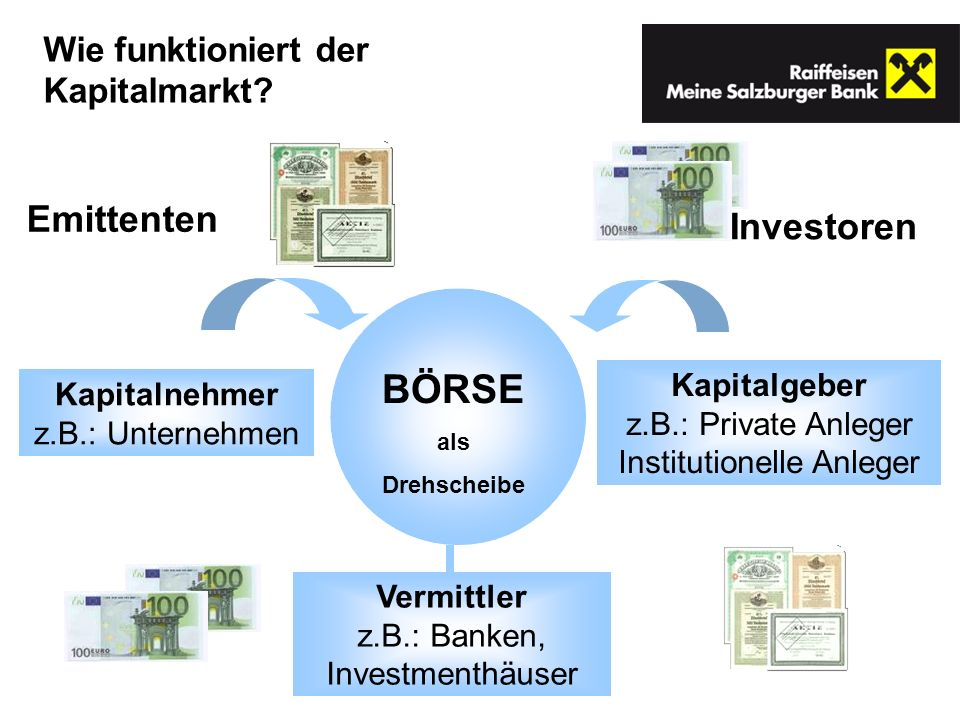 Kapitalnehmer z.B.: Unternehmen BÖRSE als Drehscheibe Kapitalgeber z.B.: Private Anleger Institutionelle Anleger Emittenten Investoren Vermittler z.B.