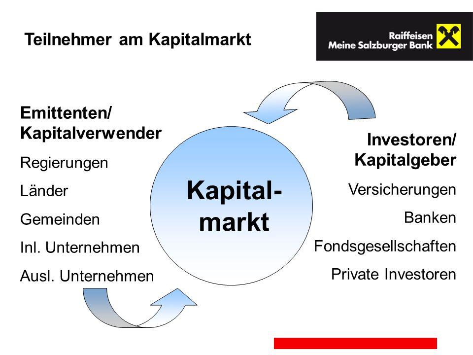 Emittenten/ Kapitalverwender Regierungen Länder Gemeinden Inl. Unternehmen Ausl. Unternehmen Investoren/ Kapitalgeber Versicherungen Banken Fondsgesel