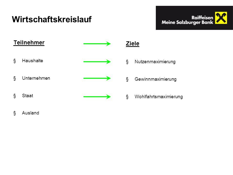 Renditefaktoren Nominalzinssatz Anschaffungskurs Tilgungs- und Verkaufskurs Laufzeit Kursentwicklung (!)