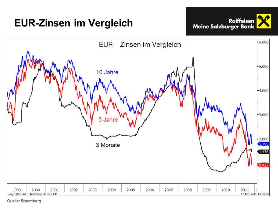 EUR-Zinsen im Vergleich
