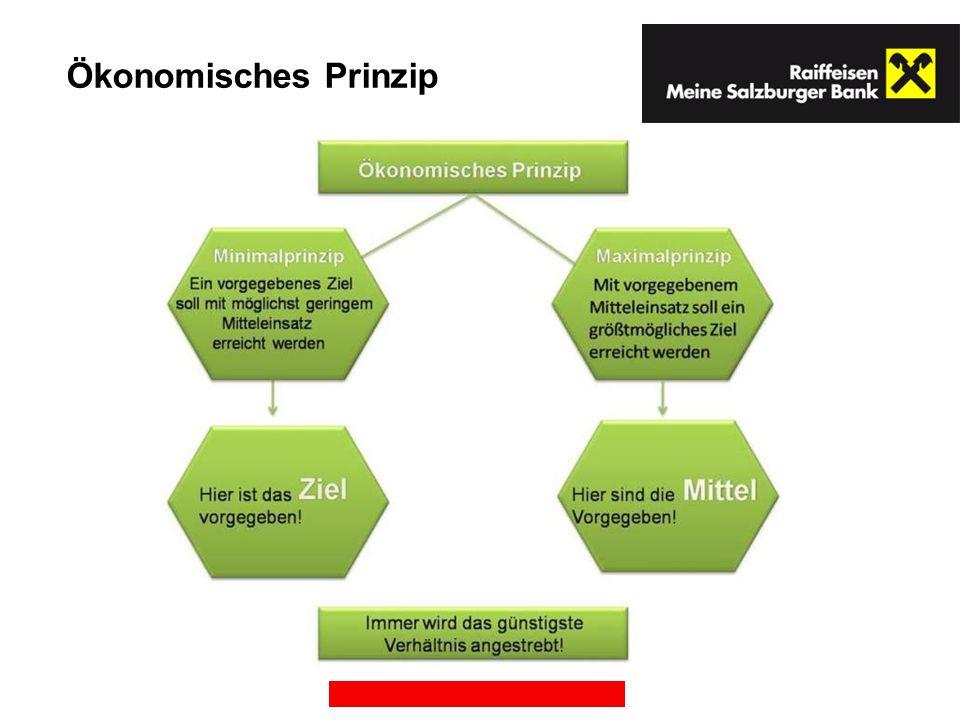 Wirtschaftszyklen (Konjunkturzyklen)
