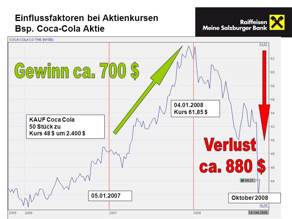 05.01.2007 04.01.2008 Kurs 61,85 $ Oktober 2008 KAUF Coca Cola 50 Stück zu Kurs 48 $ um 2.400 $ Einflussfaktoren bei Aktienkursen Bsp. Coca-Cola Aktie