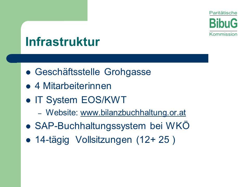 Infrastruktur Geschäftsstelle Grohgasse 4 Mitarbeiterinnen IT System EOS/KWT – Website: www.bilanzbuchhaltung.or.atwww.bilanzbuchhaltung.or.at SAP-Buc