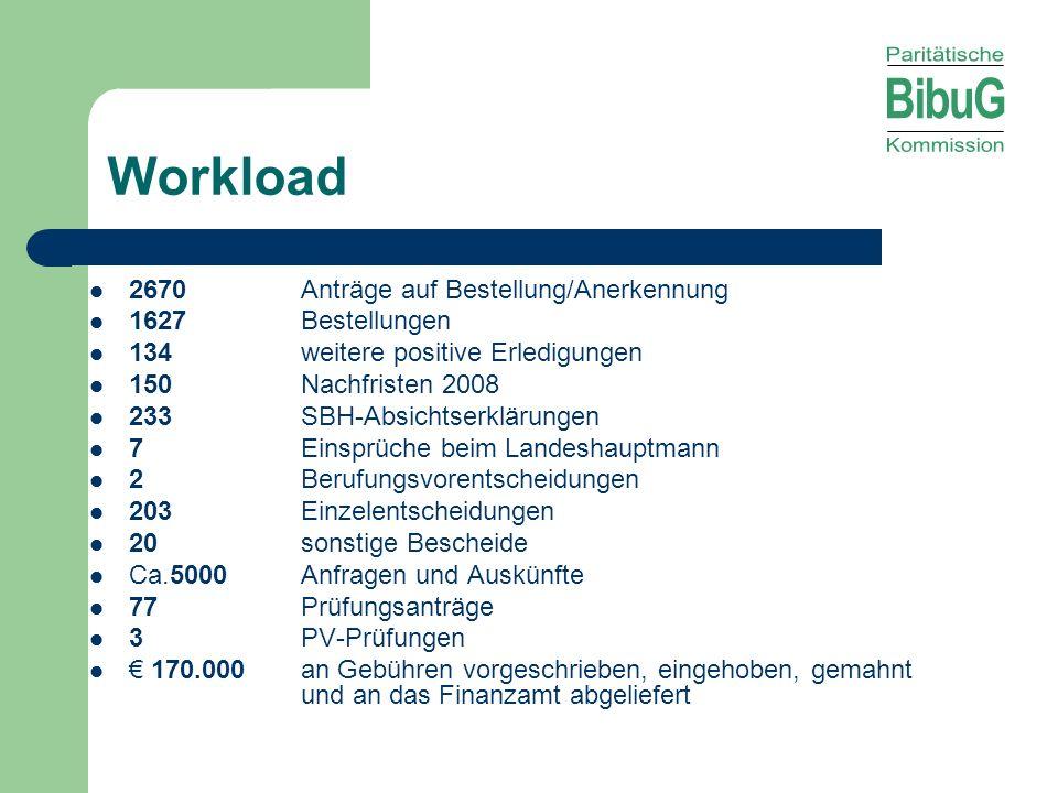 Workload 2670Anträge auf Bestellung/Anerkennung 1627Bestellungen 134weitere positive Erledigungen 150Nachfristen 2008 233SBH-Absichtserklärungen 7Eins