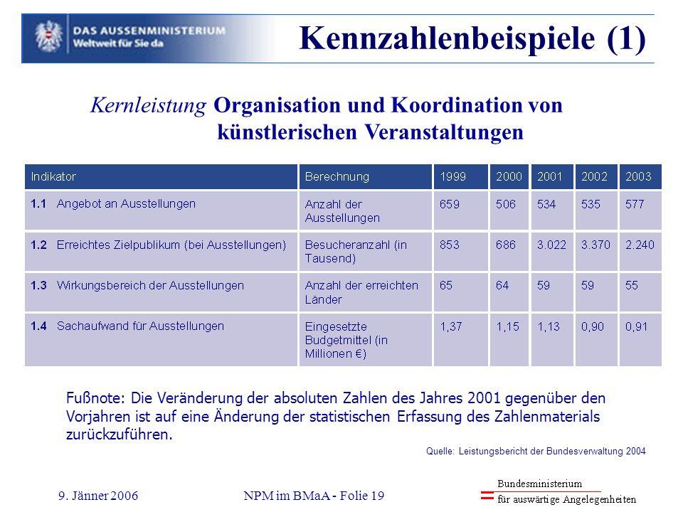 9. Jänner 2006NPM im BMaA - Folie 19 Kennzahlenbeispiele (1) Kernleistung Organisation und Koordination von künstlerischen Veranstaltungen Fußnote: Di