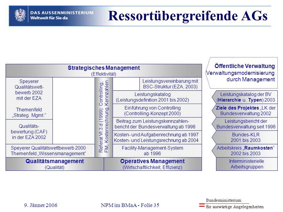 9. Jänner 2006NPM im BMaA - Folie 35 Qualitätsmanagement (Qualität) Operatives Management (Wirtschaftlichkeit, Effizienz) Speyerer Qualitätswettbewerb
