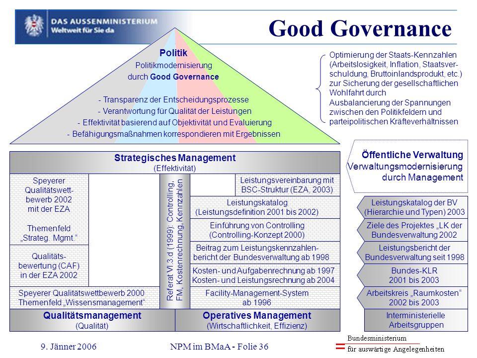 9. Jänner 2006NPM im BMaA - Folie 36 Qualitätsmanagement (Qualität) Operatives Management (Wirtschaftlichkeit, Effizienz) Speyerer Qualitätswettbewerb