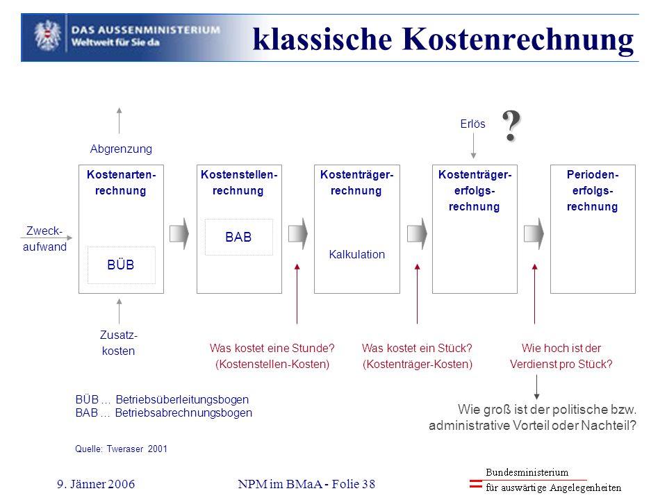 9. Jänner 2006NPM im BMaA - Folie 38 Kostenarten- rechnung BÜB Kostenstellen- rechnung BAB Kostenträger- rechnung Kalkulation Kostenträger- erfolgs- r