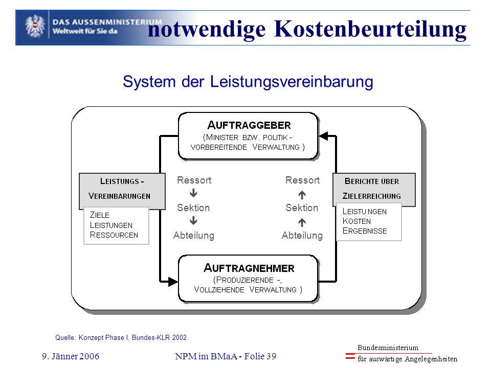 9. Jänner 2006NPM im BMaA - Folie 39 Quelle: Konzept Phase I, Bundes-KLR 2002 System der Leistungsvereinbarung Ressort Sektion Abteilung Ressort Sekti
