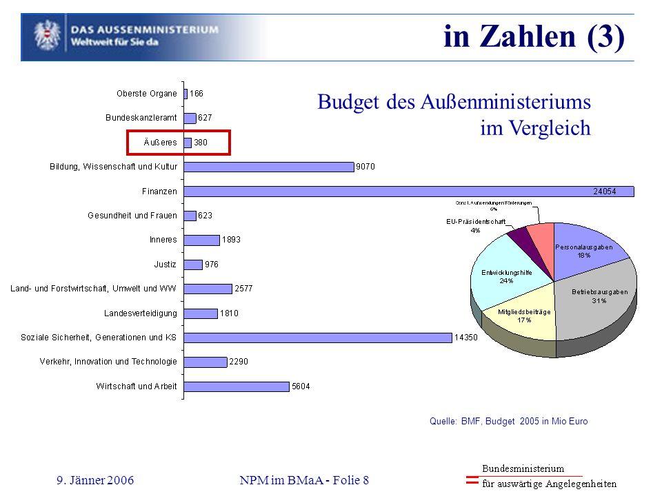 9. Jänner 2006NPM im BMaA - Folie 8 in Zahlen (3) Quelle: BMF, Budget 2005 in Mio Euro Budget des Außenministeriums im Vergleich