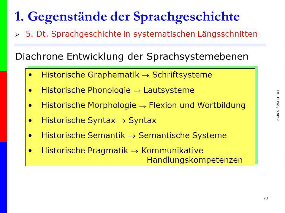Dr. Hüseyin Arak 23 1. Gegenstände der Sprachgeschichte 5. Dt. Sprachgeschichte in systematischen Längsschnitten Historische Graphematik Schriftsystem