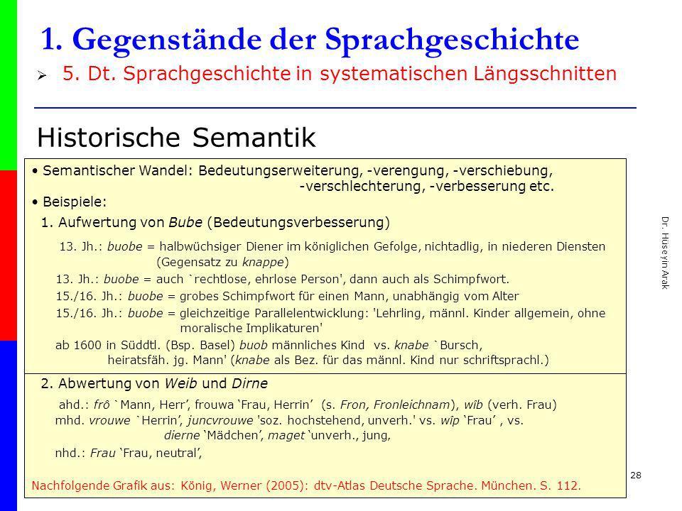 Dr. Hüseyin Arak 28 1. Gegenstände der Sprachgeschichte 5. Dt. Sprachgeschichte in systematischen Längsschnitten Historische Semantik Semantischer Wan