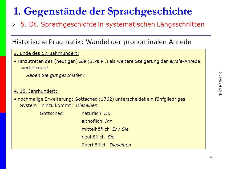 Dr. Hüseyin Arak 32 1. Gegenstände der Sprachgeschichte Historische Pragmatik: Wandel der pronominalen Anrede 5. Dt. Sprachgeschichte in systematische